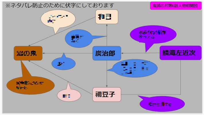 鬼滅の刃第6話人物相関図(伏字版)