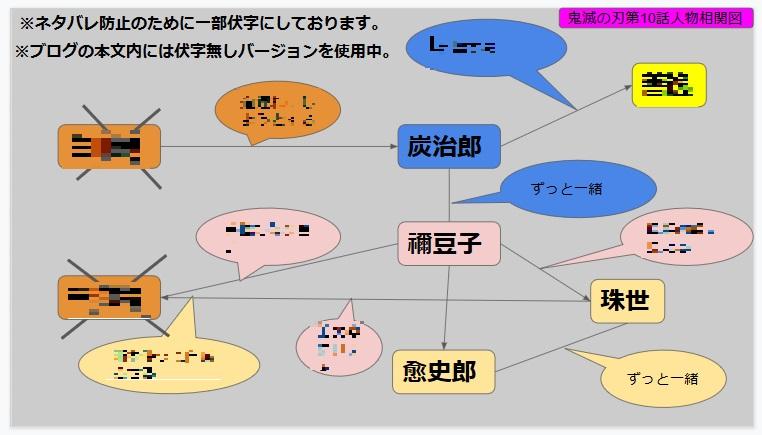 鬼滅の刃第10話人物相関図(サムネイル用)