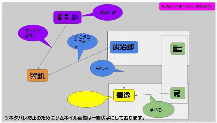 鬼滅の刃第11話人物相関図(伏字バージョン)
